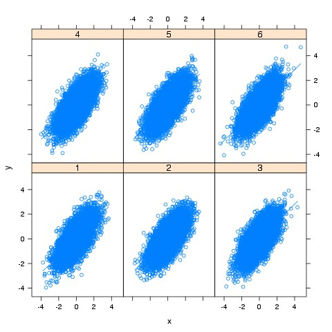 Lattice when modeling, ggplot when publishing
