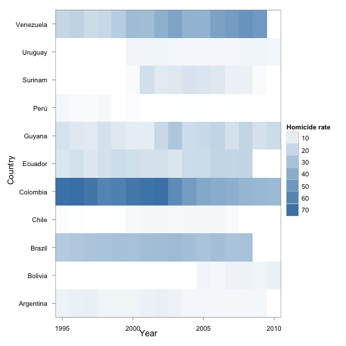 Revisiting homicide rates