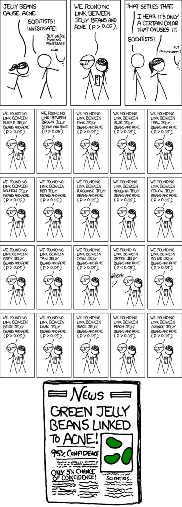 XKCD explaining significance (click for original, larger version). p refers to the probability of observing that result if jelly beans have no effect on acne.